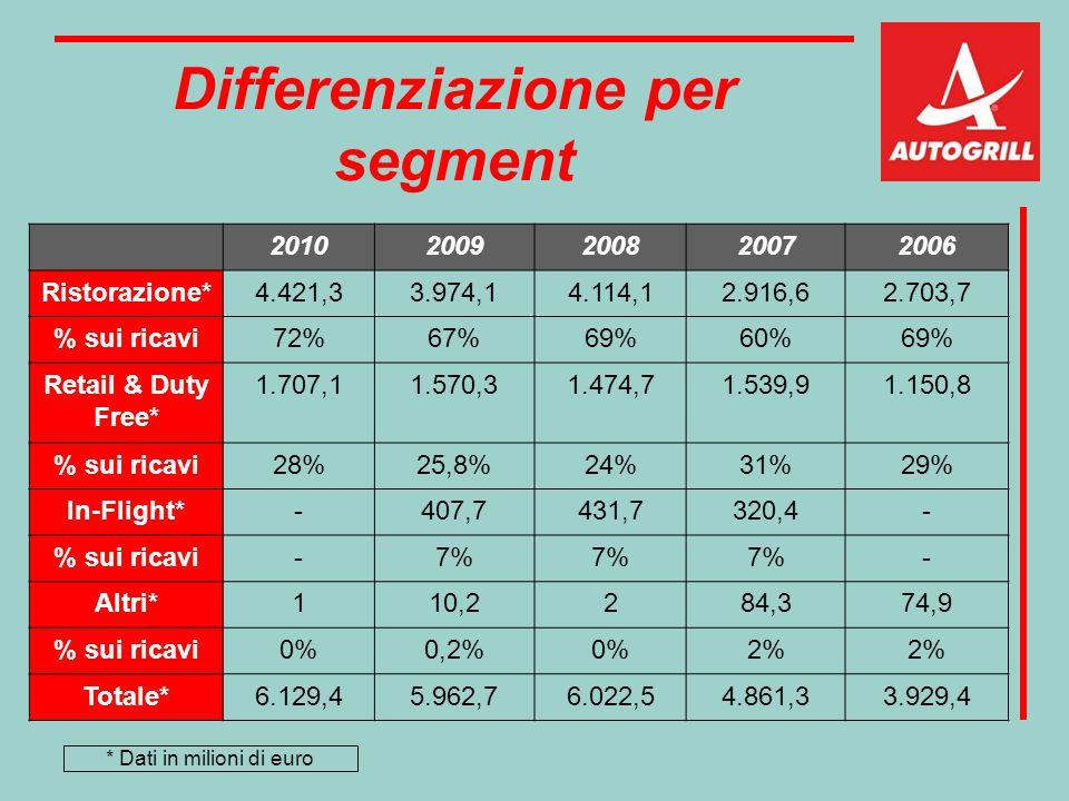 Differenziazione per segment