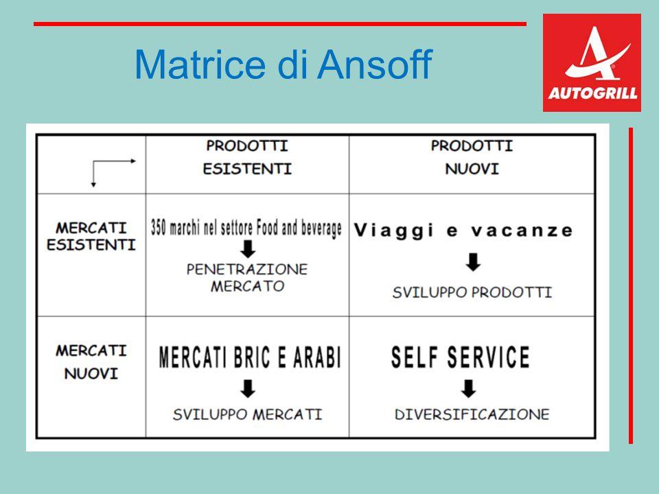 Matrice di Ansoff
