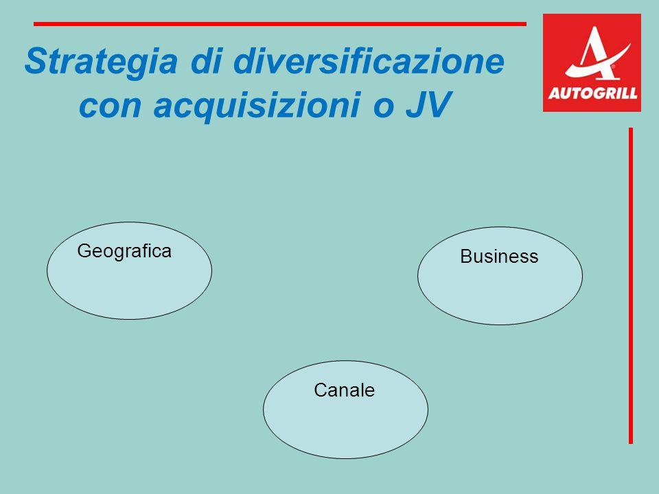 Strategia di diversificazione con acquisizioni o JV