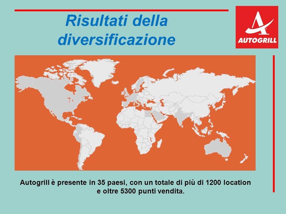Risultati della diversificazione