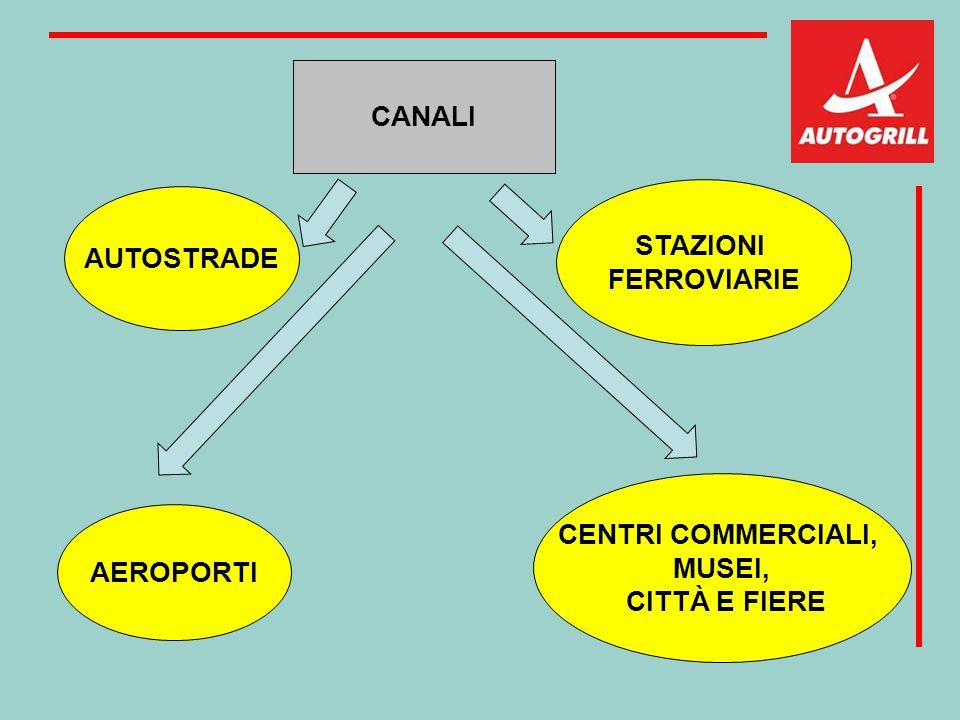 CANALI STAZIONI FERROVIARIE AUTOSTRADE CENTRI COMMERCIALI, MUSEI, CITTÀ E FIERE AEROPORTI