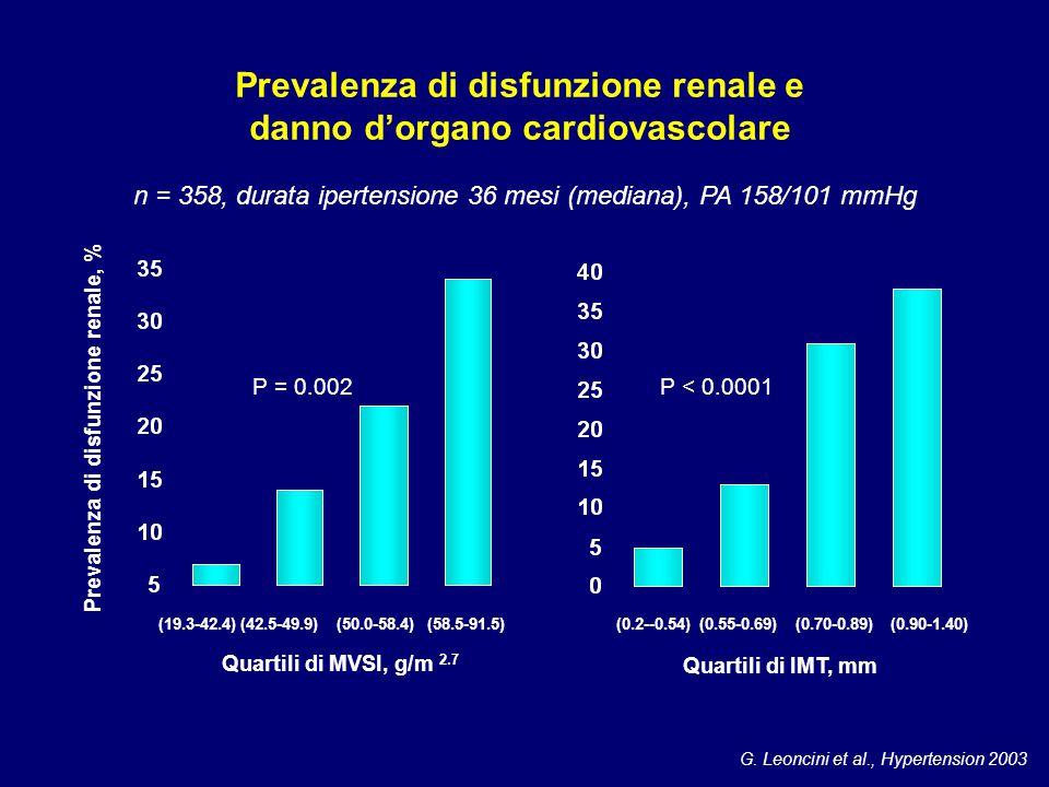Prevalenza di disfunzione renale e danno d'organo cardiovascolare