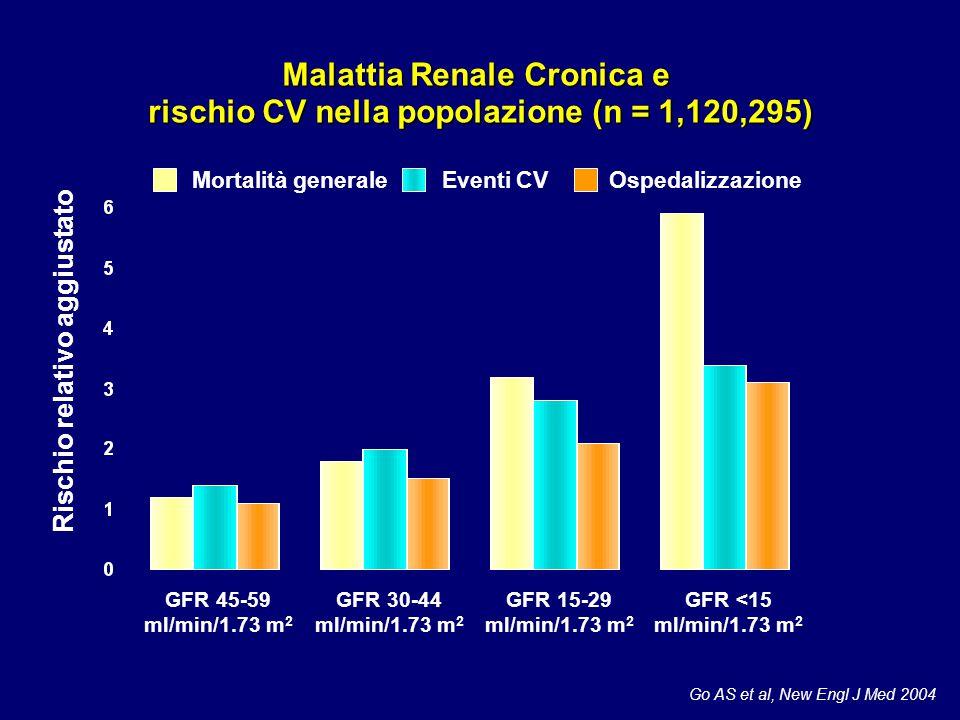 Malattia Renale Cronica e rischio CV nella popolazione (n = 1,120,295)