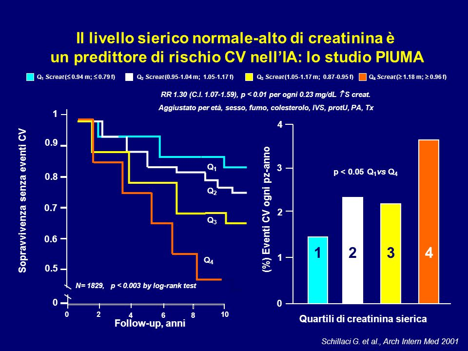 Il livello sierico normale-alto di creatinina è