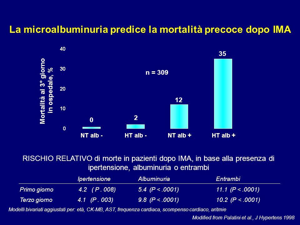La microalbuminuria predice la mortalità precoce dopo IMA