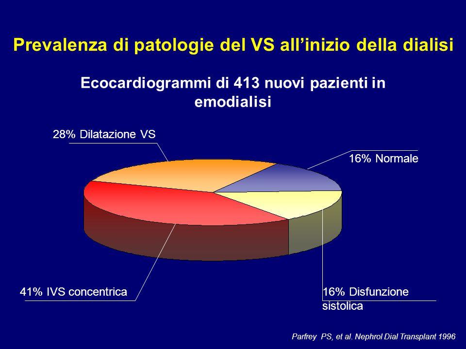 Prevalenza di patologie del VS all'inizio della dialisi
