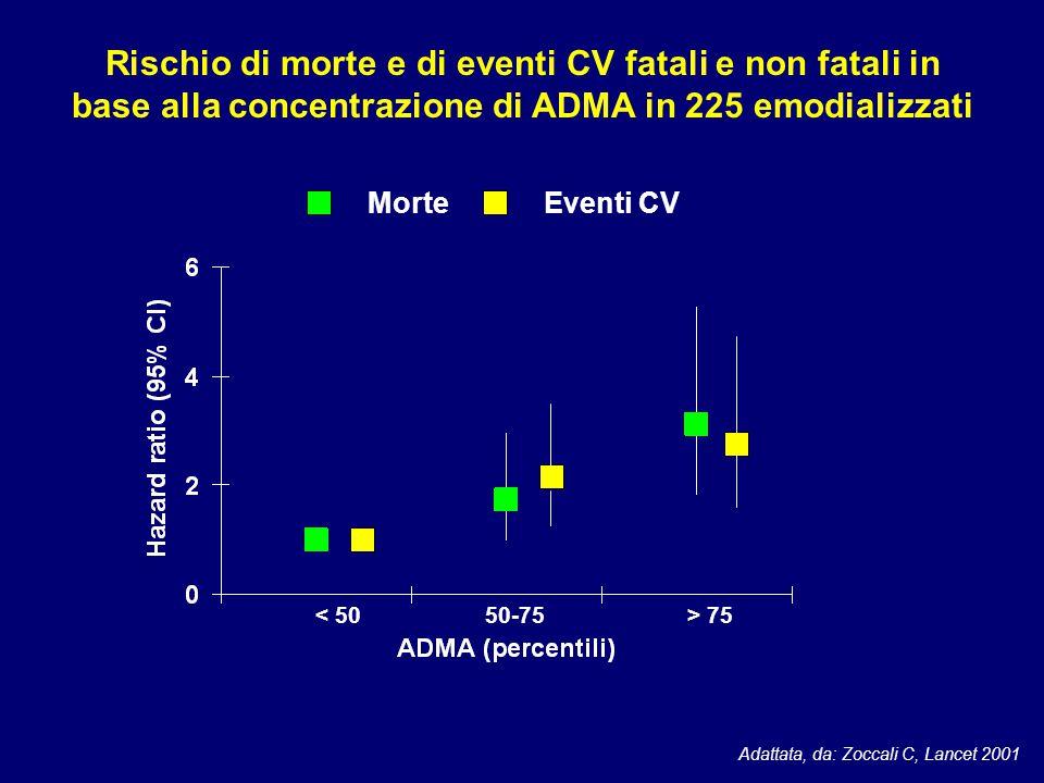 Rischio di morte e di eventi CV fatali e non fatali in