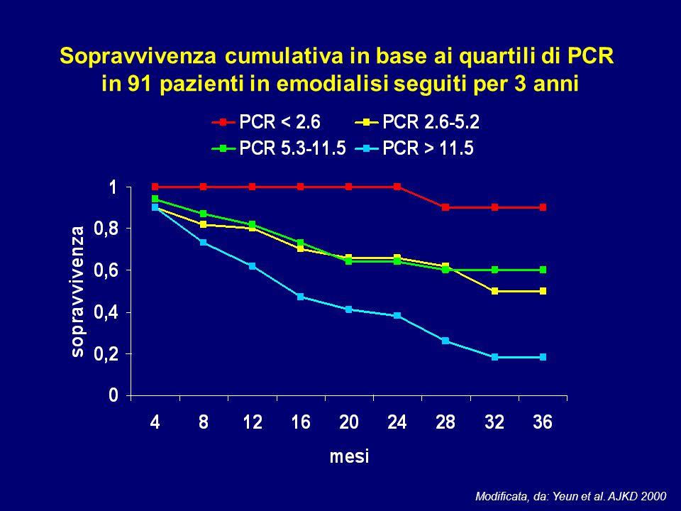 Sopravvivenza cumulativa in base ai quartili di PCR