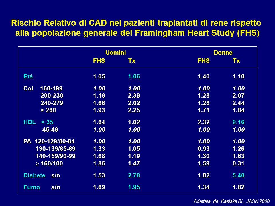 Rischio Relativo di CAD nei pazienti trapiantati di rene rispetto