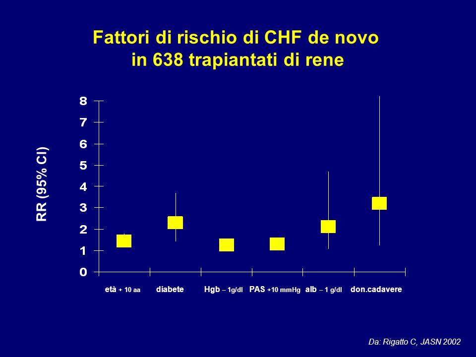 Fattori di rischio di CHF de novo