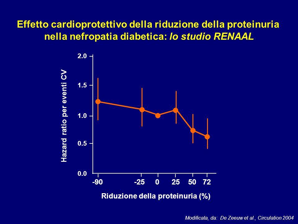 Effetto cardioprotettivo della riduzione della proteinuria