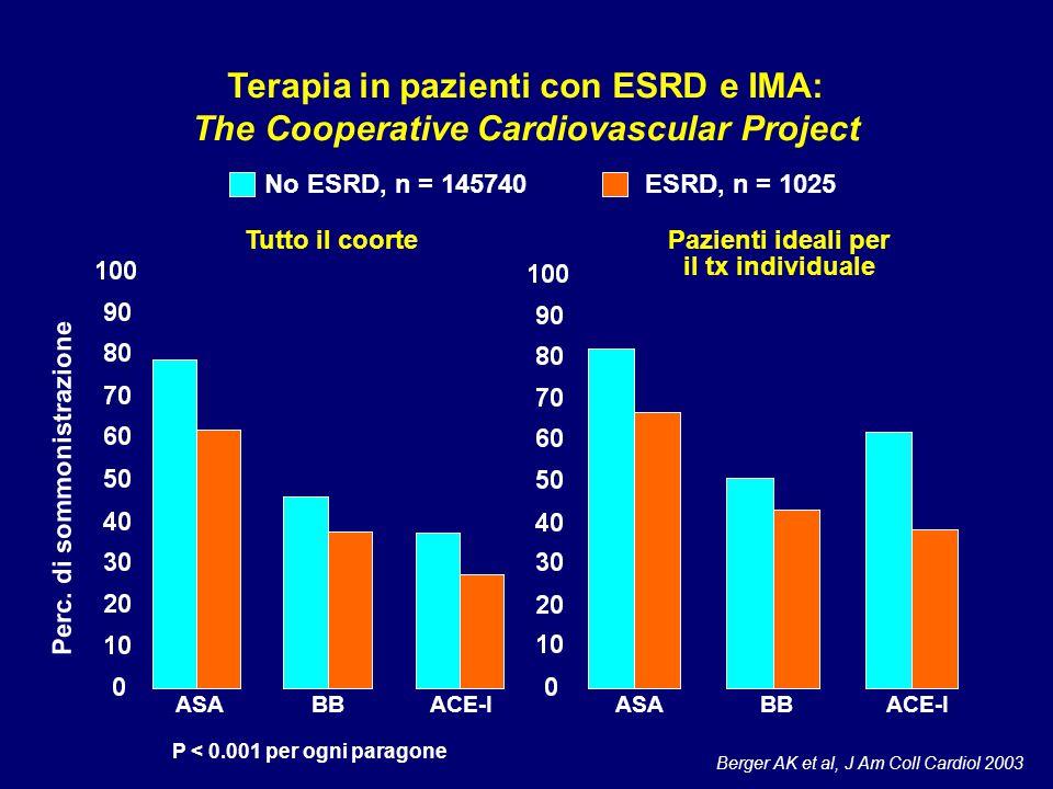 Terapia in pazienti con ESRD e IMA: