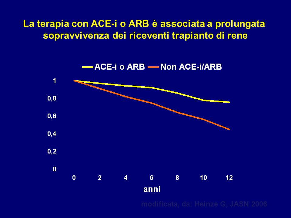 La terapia con ACE-i o ARB è associata a prolungata
