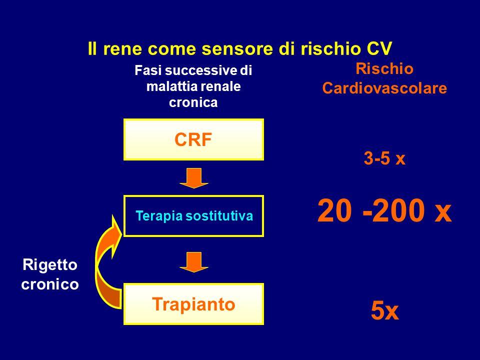 20 -200 x 5x Il rene come sensore di rischio CV 3-5 x CRF Trapianto
