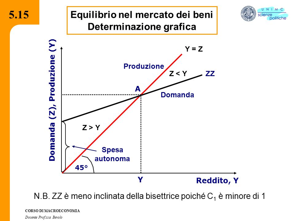 5.15 Equilibrio nel mercato dei beni Determinazione grafica
