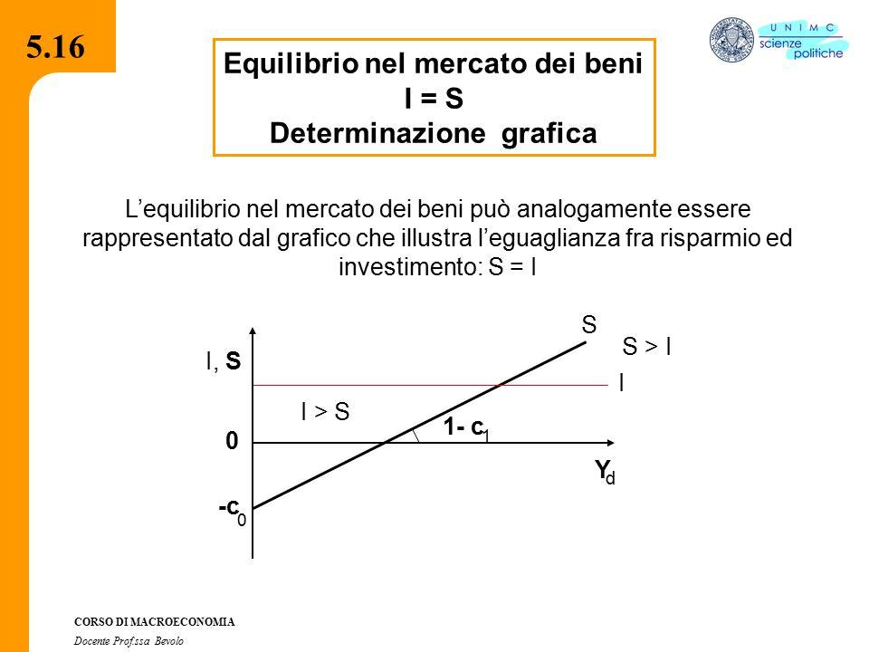Equilibrio nel mercato dei beni Determinazione grafica