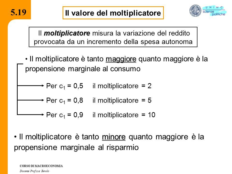 Il valore del moltiplicatore