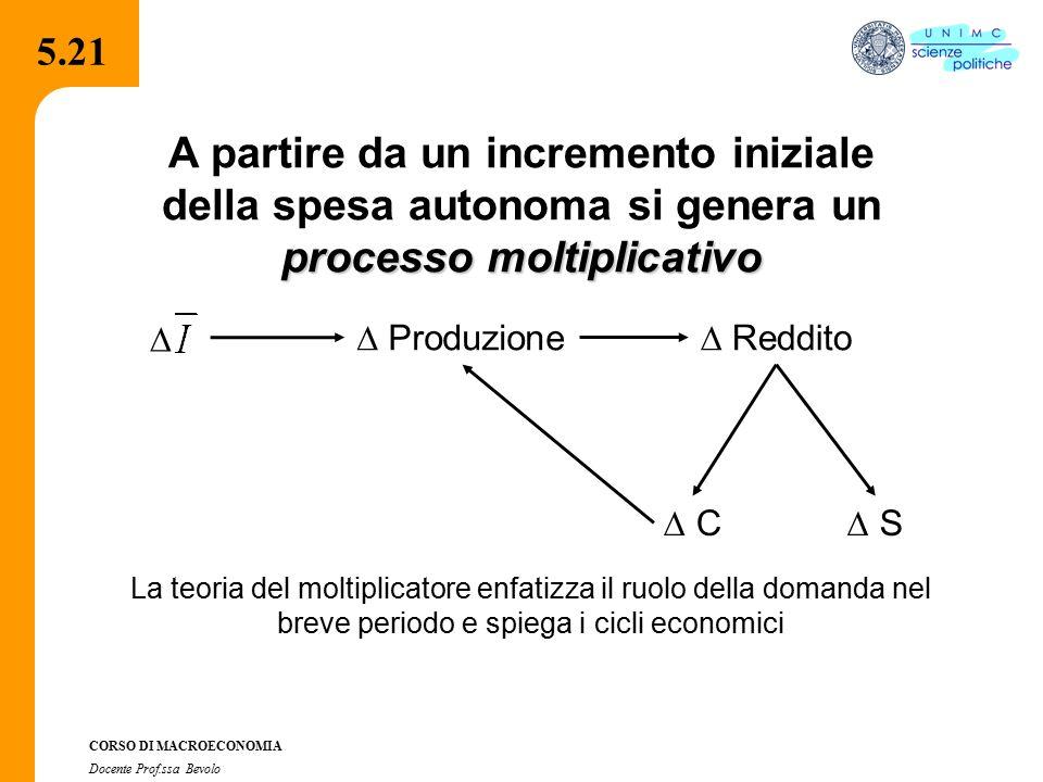5.21 A partire da un incremento iniziale della spesa autonoma si genera un processo moltiplicativo.