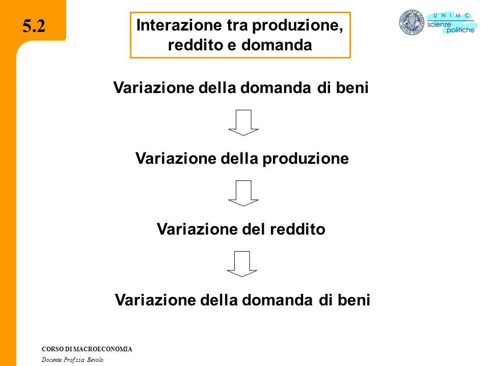5.2 5.2 Interazione tra produzione, reddito e domanda