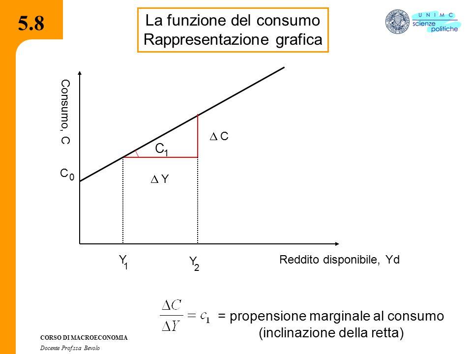 5.8 La funzione del consumo Rappresentazione grafica