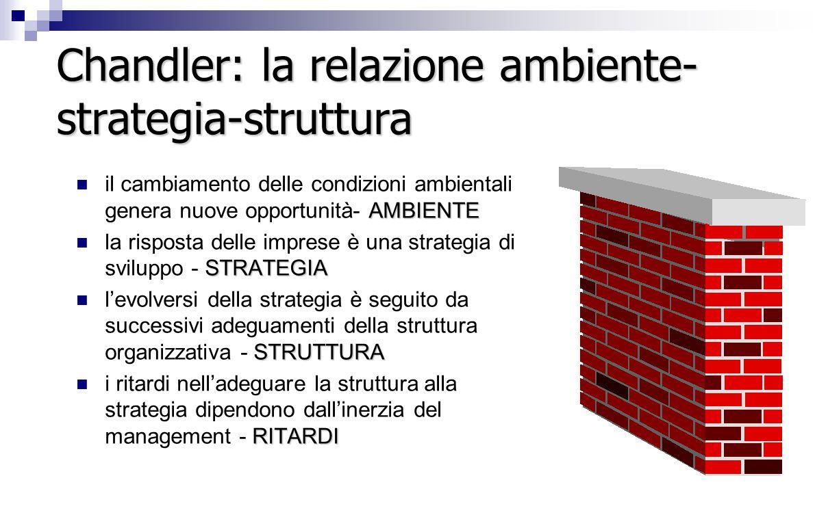Chandler: la relazione ambiente-strategia-struttura