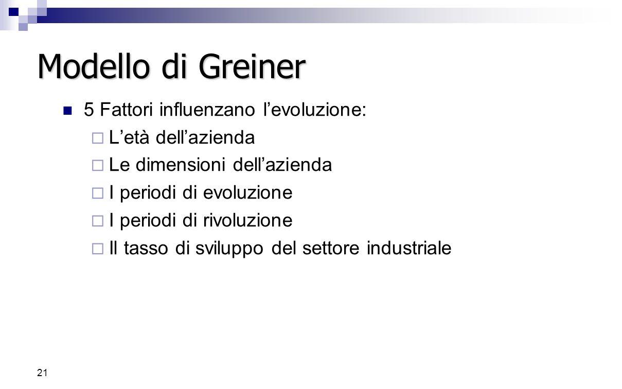 Modello di Greiner 5 Fattori influenzano l'evoluzione: