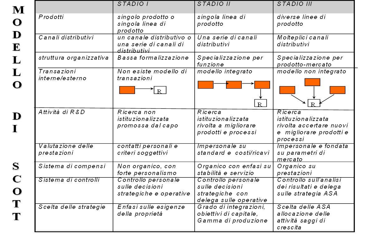 Organizzazione e Sistemi Informativi – Presentazione del corso