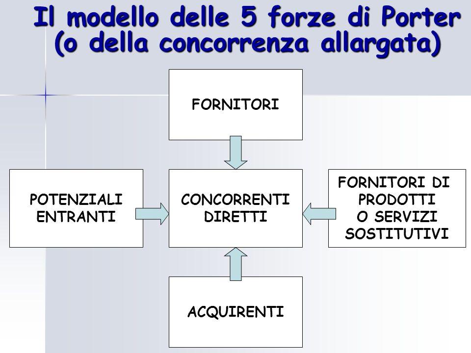 Il modello delle 5 forze di Porter (o della concorrenza allargata)