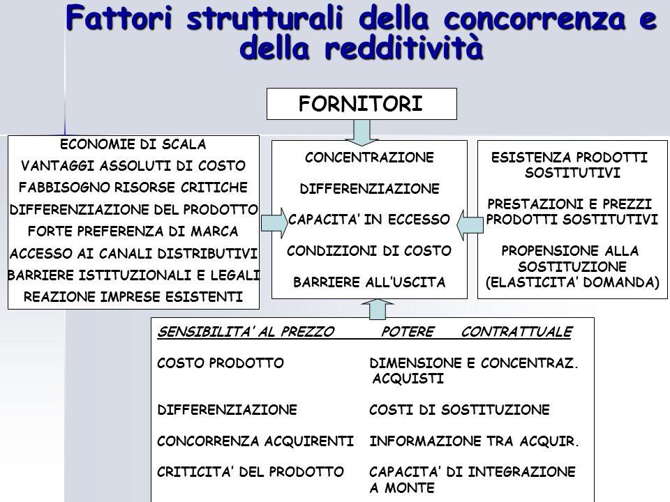 Fattori strutturali della concorrenza e della redditività