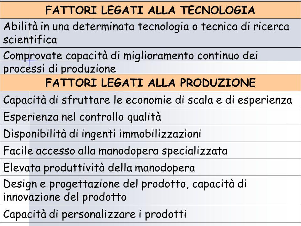 FATTORI LEGATI ALLA TECNOLOGIA FATTORI LEGATI ALLA PRODUZIONE