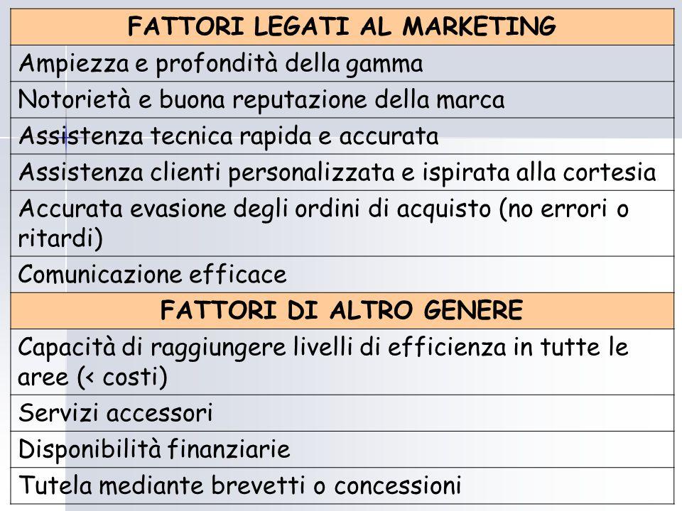 FATTORI LEGATI AL MARKETING FATTORI DI ALTRO GENERE