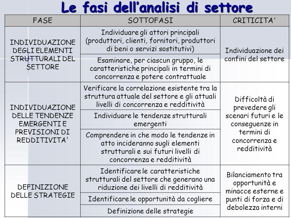 Le fasi dell'analisi di settore