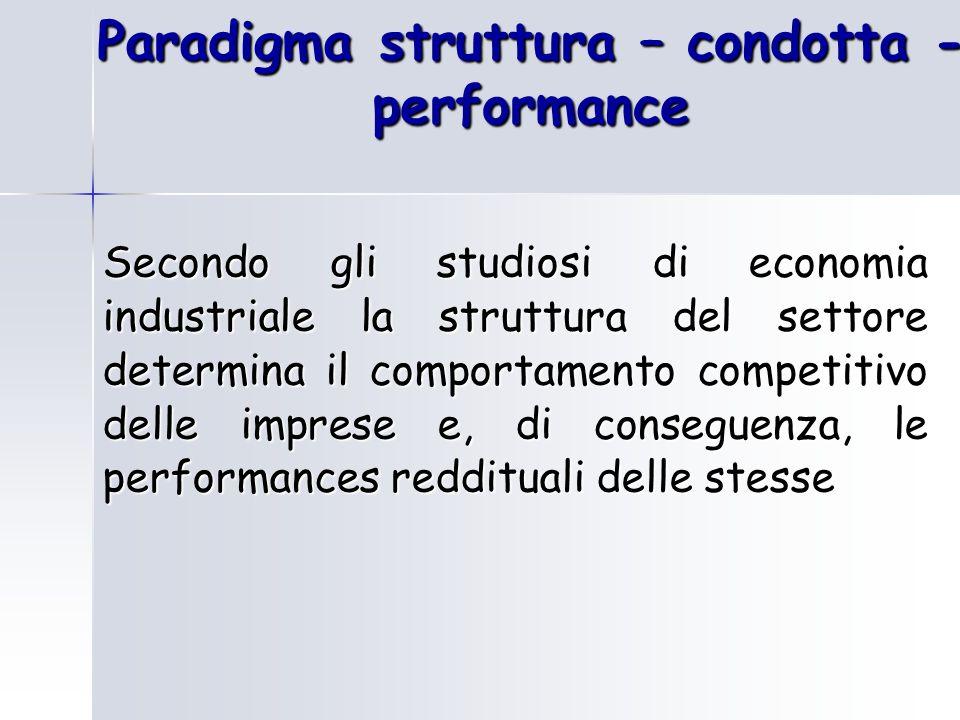 Paradigma struttura – condotta -performance