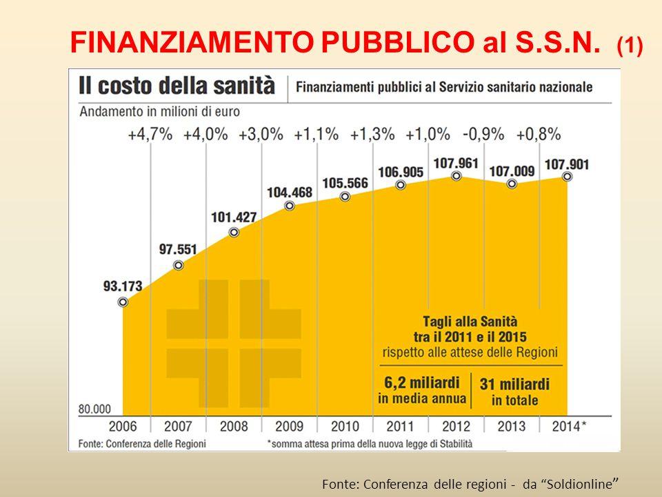 FINANZIAMENTO PUBBLICO al S.S.N. (1)
