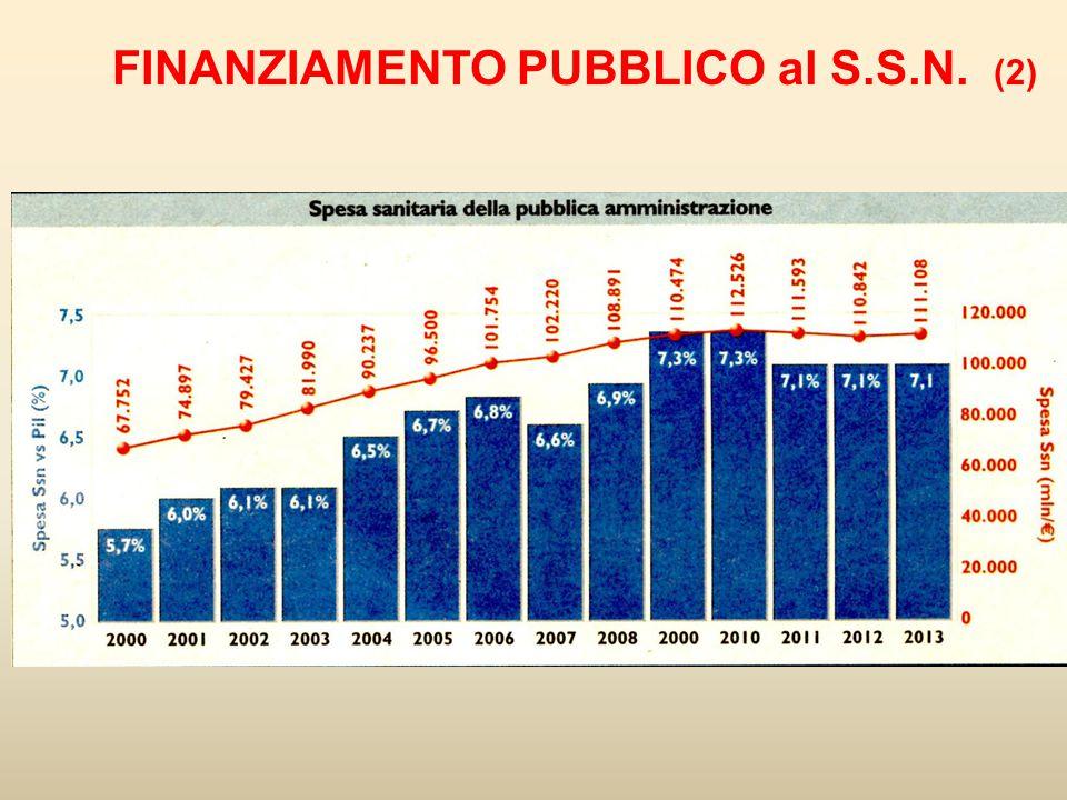 FINANZIAMENTO PUBBLICO al S.S.N. (2)
