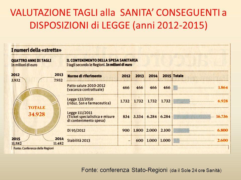 VALUTAZIONE TAGLI alla SANITA' CONSEGUENTI a DISPOSIZIONI di LEGGE (anni 2012-2015)