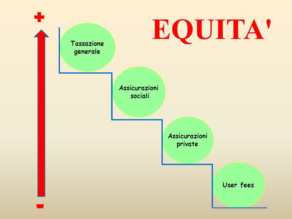 EQUITA + - Tassazione generale Assicurazioni sociali Assicurazioni