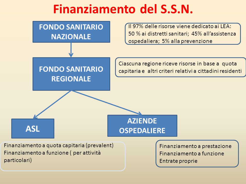 FONDO SANITARIO NAZIONALE FONDO SANITARIO REGIONALE