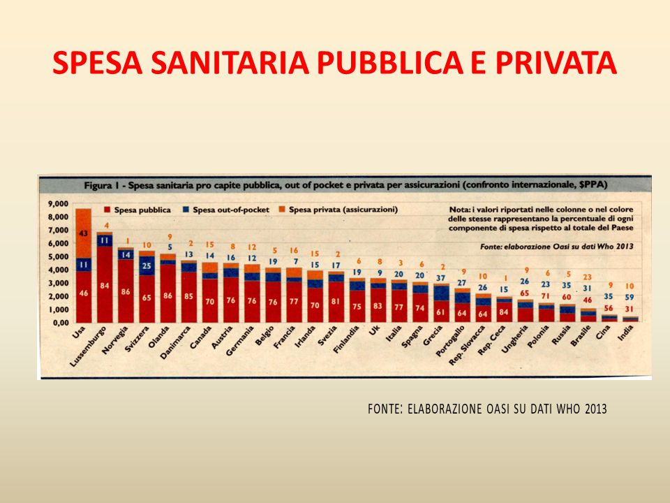 SPESA SANITARIA PUBBLICA E PRIVATA