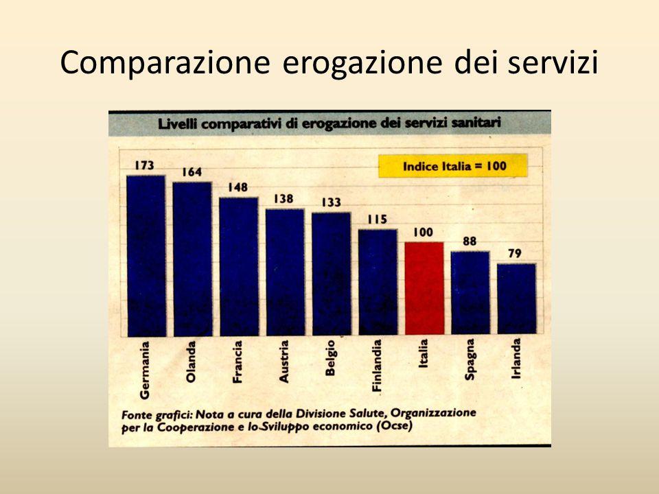 Comparazione erogazione dei servizi