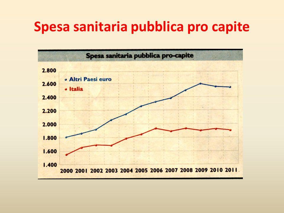 Spesa sanitaria pubblica pro capite