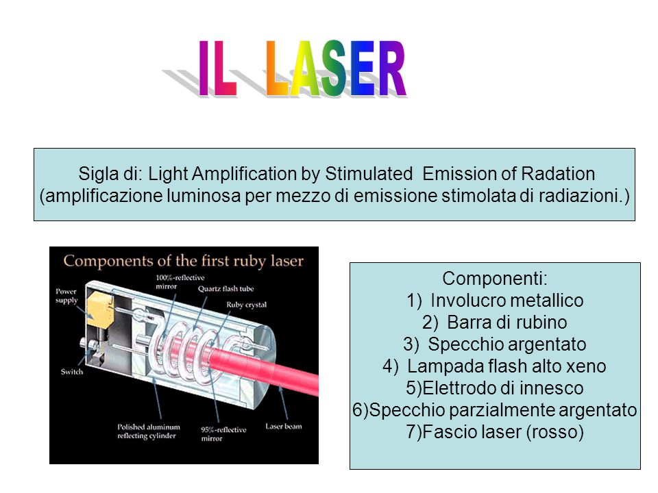 IL LASER Sigla di: Light Amplification by Stimulated Emission of Radation.