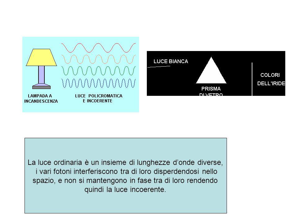 La luce ordinaria è un insieme di lunghezze d'onde diverse,