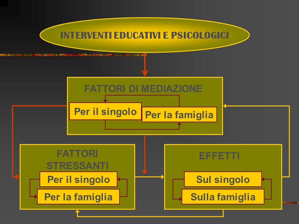 INTERVENTI EDUCATIVI E PSICOLOGICI