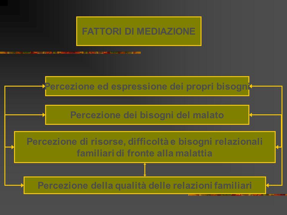 Percezione ed espressione dei propri bisogni