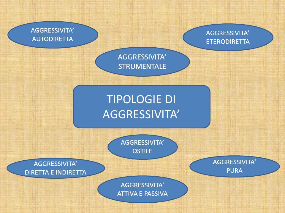 TIPOLOGIE DI AGGRESSIVITA'
