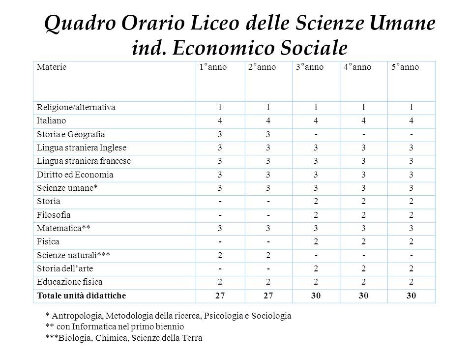 Quadro Orario Liceo delle Scienze Umane ind. Economico Sociale