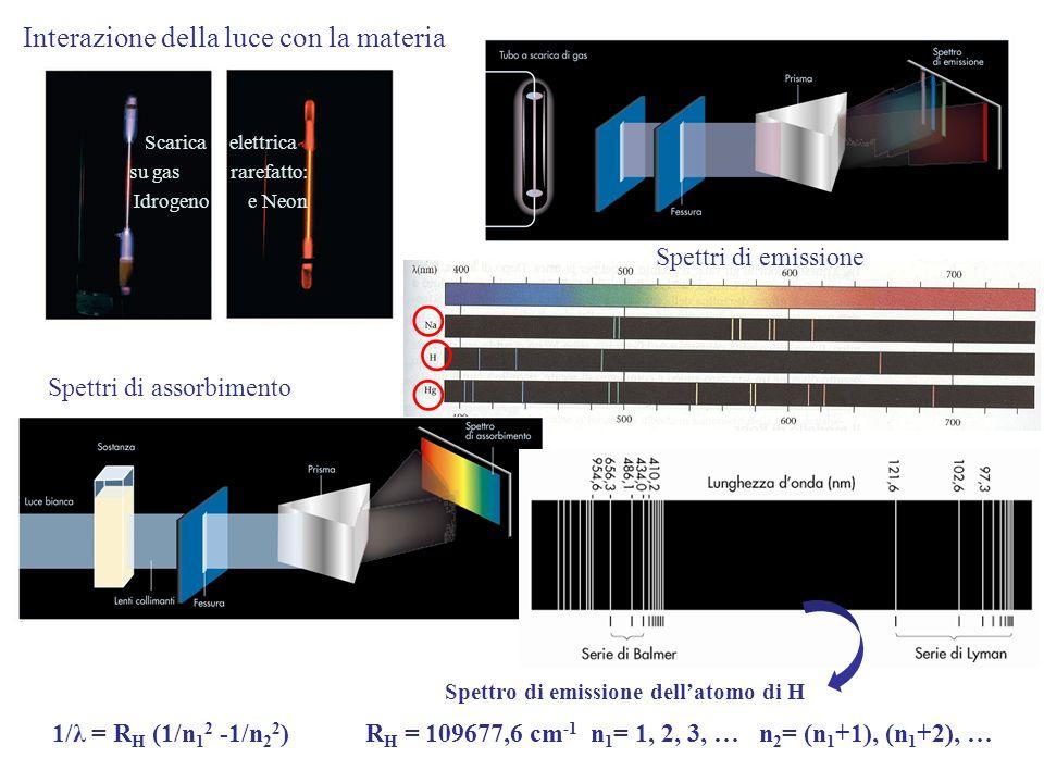 Spettro di emissione dell'atomo di H