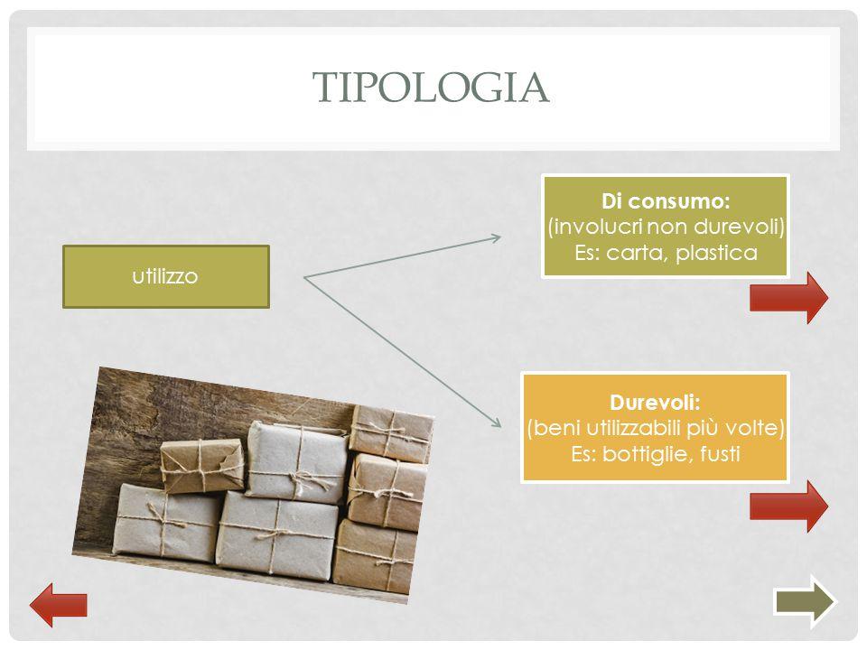 Tipologia Di consumo: (involucri non durevoli) Es: carta, plastica