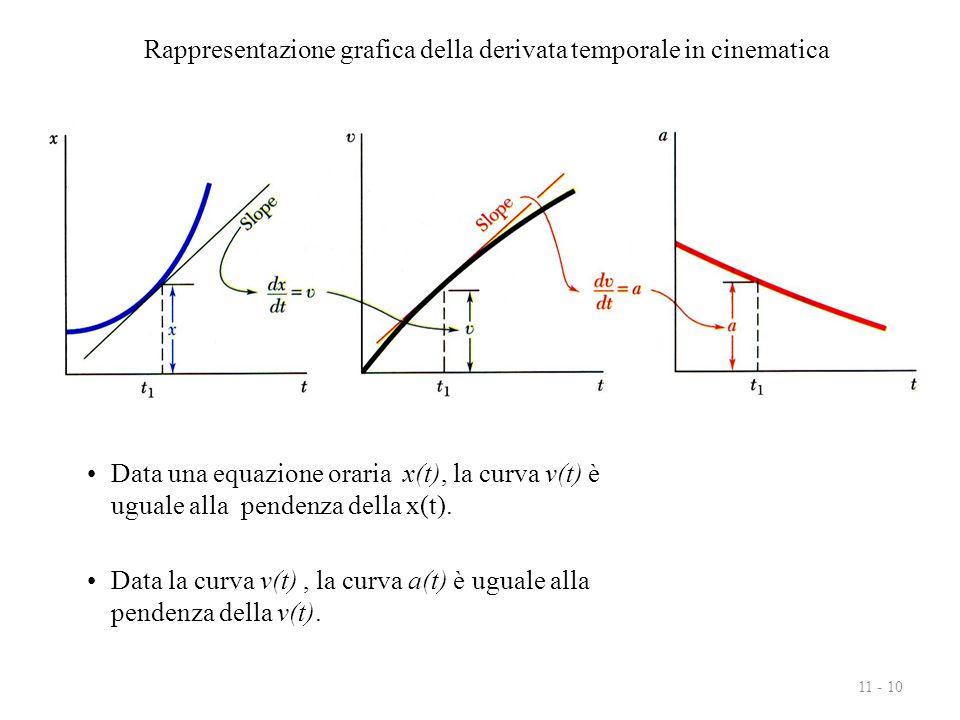 Rappresentazione grafica della derivata temporale in cinematica